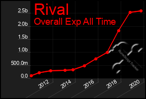 Total Graph of Rival
