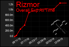 Total Graph of Rizmor