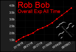 Total Graph of Rob Bob