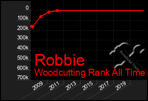 Total Graph of Robbie
