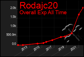Total Graph of Rodajc20
