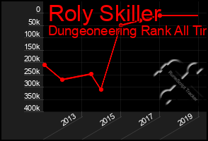 Total Graph of Roly Skiller