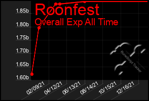Total Graph of Roonfest