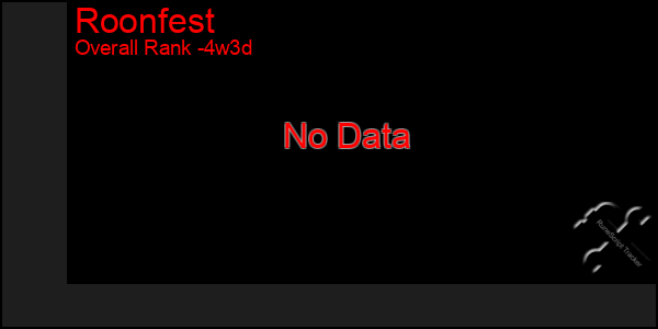 Last 31 Days Graph of Roonfest
