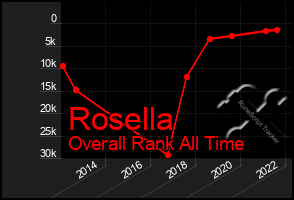 Total Graph of Rosella