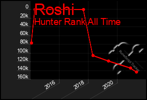 Total Graph of Roshi