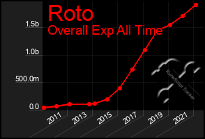 Total Graph of Roto
