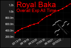 Total Graph of Royal Baka