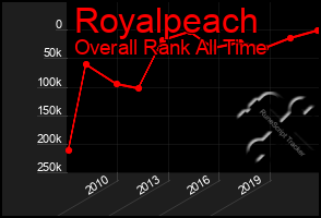Total Graph of Royalpeach