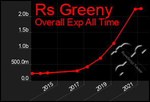 Total Graph of Rs Greeny