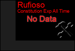 Total Graph of Rufioso
