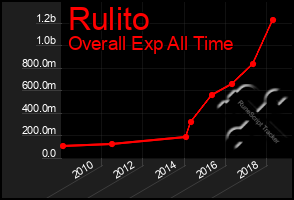 Total Graph of Rulito