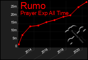 Total Graph of Rumo