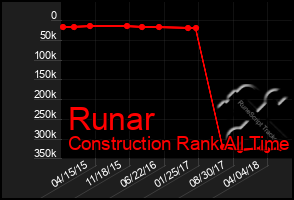 Total Graph of Runar
