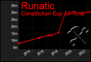 Total Graph of Runatic