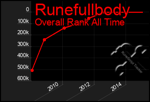 Total Graph of Runefullbody
