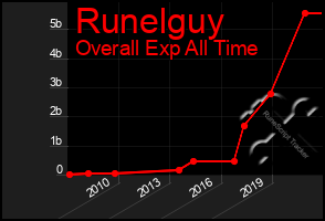 Total Graph of Runelguy