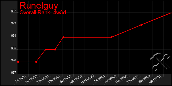 Last 31 Days Graph of Runelguy