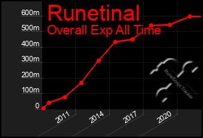 Total Graph of Runetinal