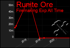 Total Graph of Runite Ore