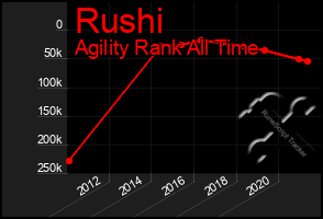 Total Graph of Rushi