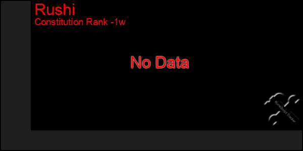 Last 7 Days Graph of Rushi