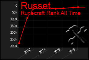 Total Graph of Russet