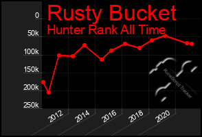 Total Graph of Rusty Bucket