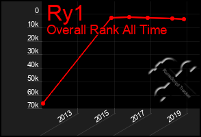 Total Graph of Ry1