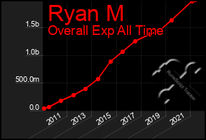 Total Graph of Ryan M
