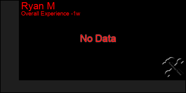 Last 7 Days Graph of Ryan M