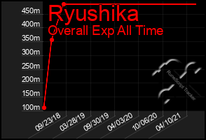 Total Graph of Ryushika
