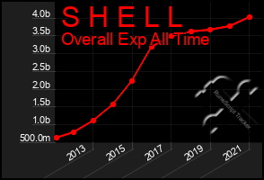 Total Graph of S H E L L