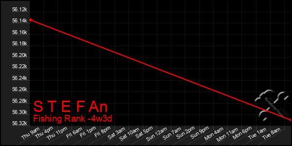 Last 31 Days Graph of S T E F An