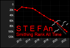 Total Graph of S T E F An