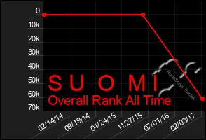 Total Graph of S U  O  M I