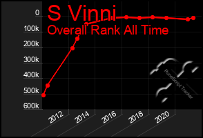 Total Graph of S Vinni