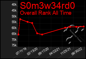 Total Graph of S0m3w34rd0