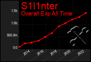 Total Graph of S1l1nter