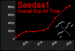 Total Graph of Saedas1