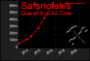 Total Graph of Safsnofskis