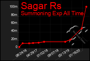Total Graph of Sagar Rs