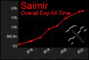 Total Graph of Saimir