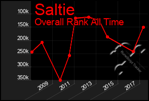 Total Graph of Saltie