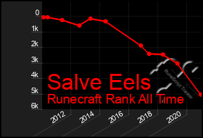 Total Graph of Salve Eels