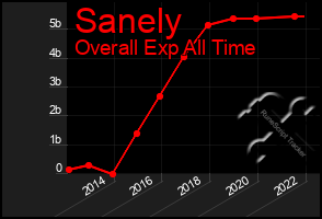 Total Graph of Sanely