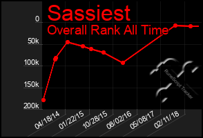 Total Graph of Sassiest
