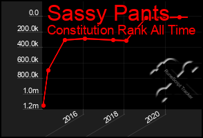 Total Graph of Sassy Pants