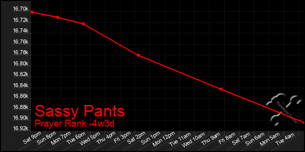Last 31 Days Graph of Sassy Pants