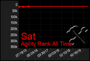 Total Graph of Sat